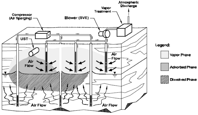 """Schema d'impianto AS, da """"US Environmental Protection Agency-EPA _ How to Evaluate alternative cleanup technologies for underground storage tank sites"""" (2004)"""