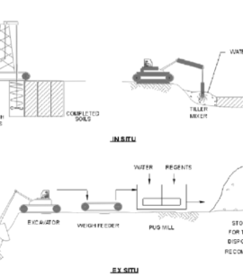 "Schema del processo di inertizzazione/stabilizzazione, da ""US Army Corps of Engineering_Safety and health aspects of HTRW remediation technologies"" (2003)"