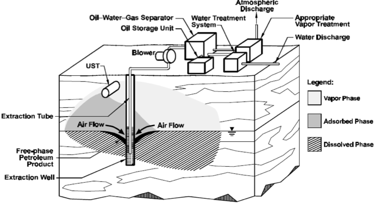 """Schema di impianto MPE, da """"US Environmental Protection Agency-EPA _ How to Evaluate alternative cleanup technologies for underground storage tank sites"""" (2004)"""