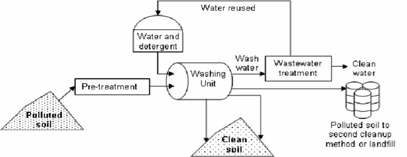 Schema del processo di Soil washing, da www.researchgate.net